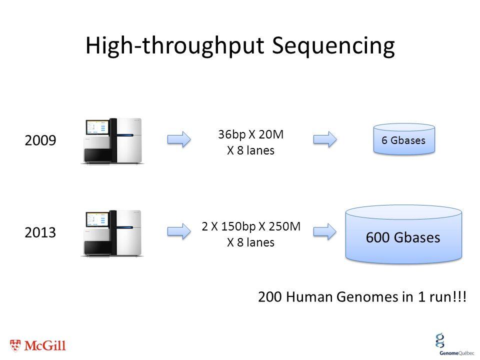 High-throughput Sequencing