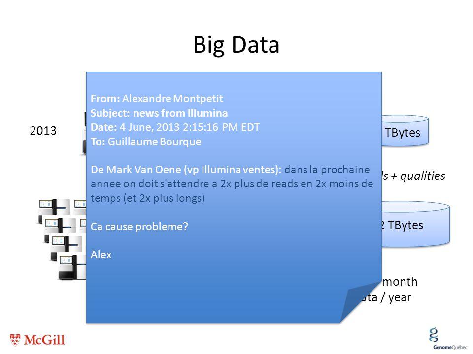 Big Data 2013 2 X 10 TBytes 1 TBytes Intensity files Reads + qualities