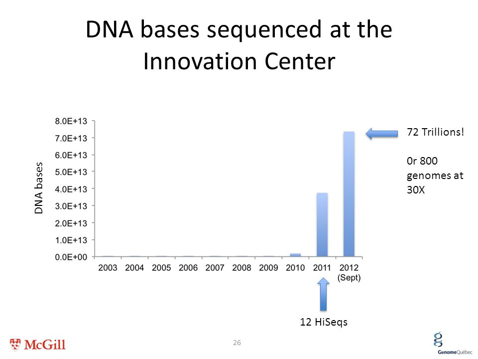 DNA bases sequenced at the Innovation Center
