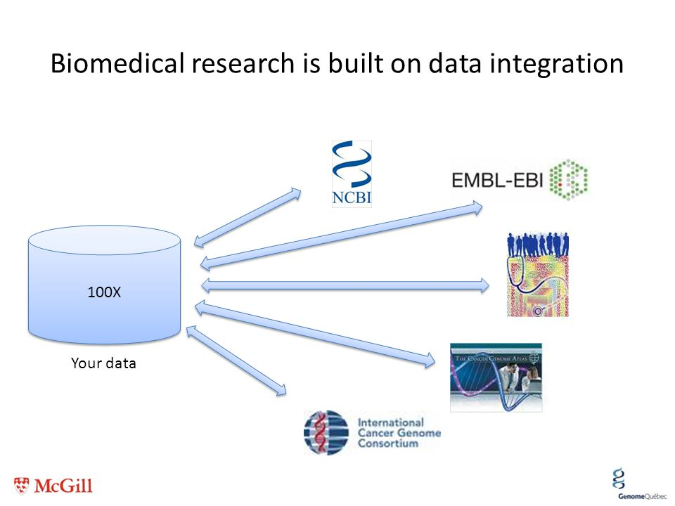 Biomedical research is built on data integration