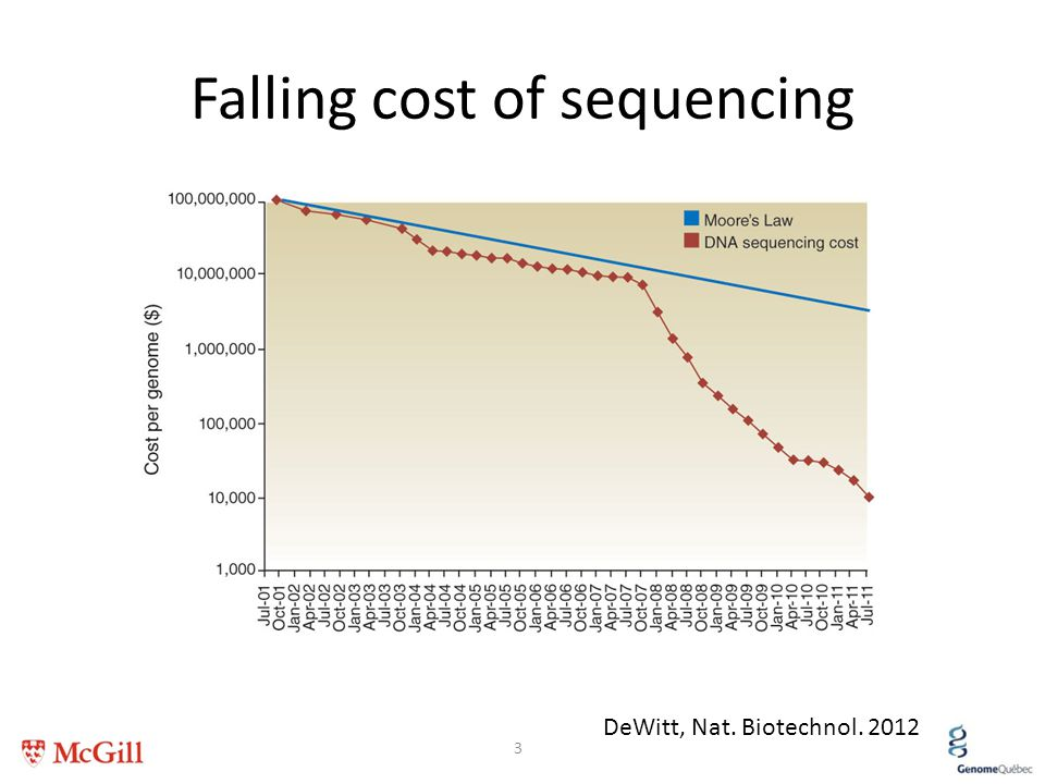 Falling cost of sequencing