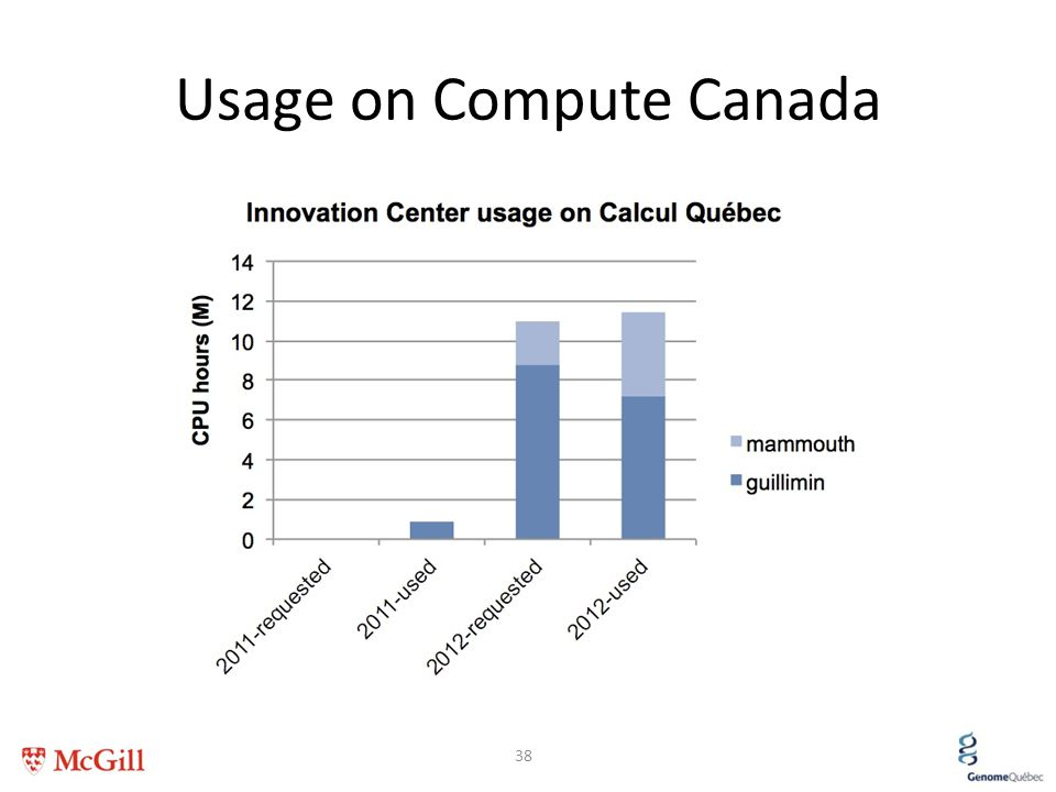 Usage on Compute Canada