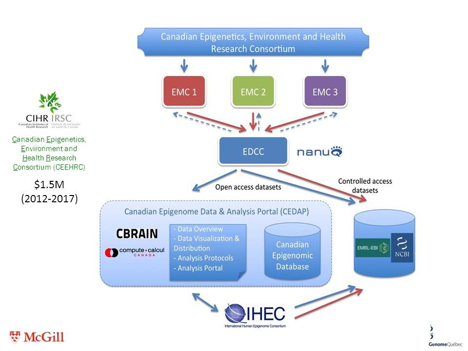 Canadian Epigenetics, Environment and Health Research Consortium (CEEHRC)
