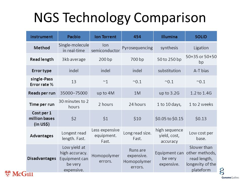 NGS Technology Comparison