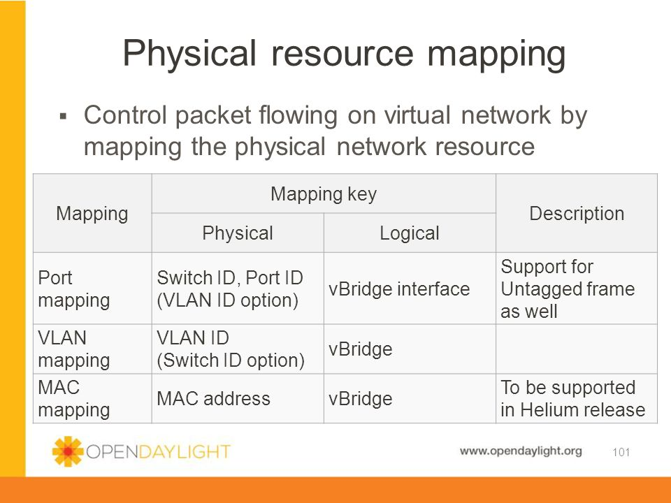 Physical resource mapping