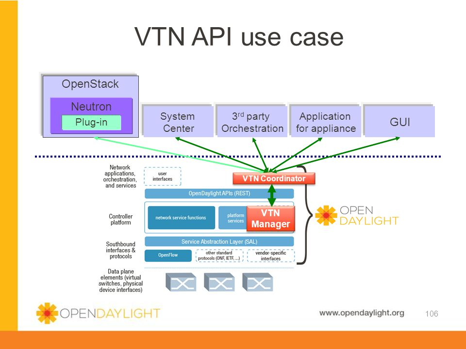 VTN API use case OpenStack Neutron GUI System Center 3rd party