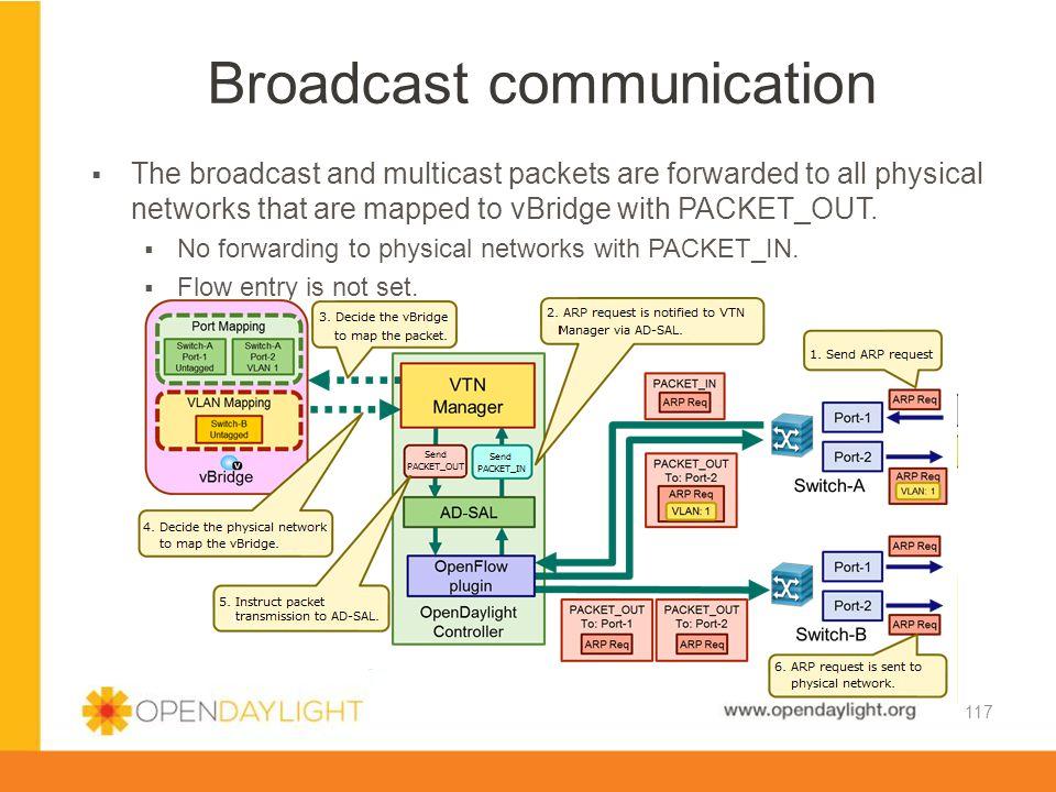 Broadcast communication