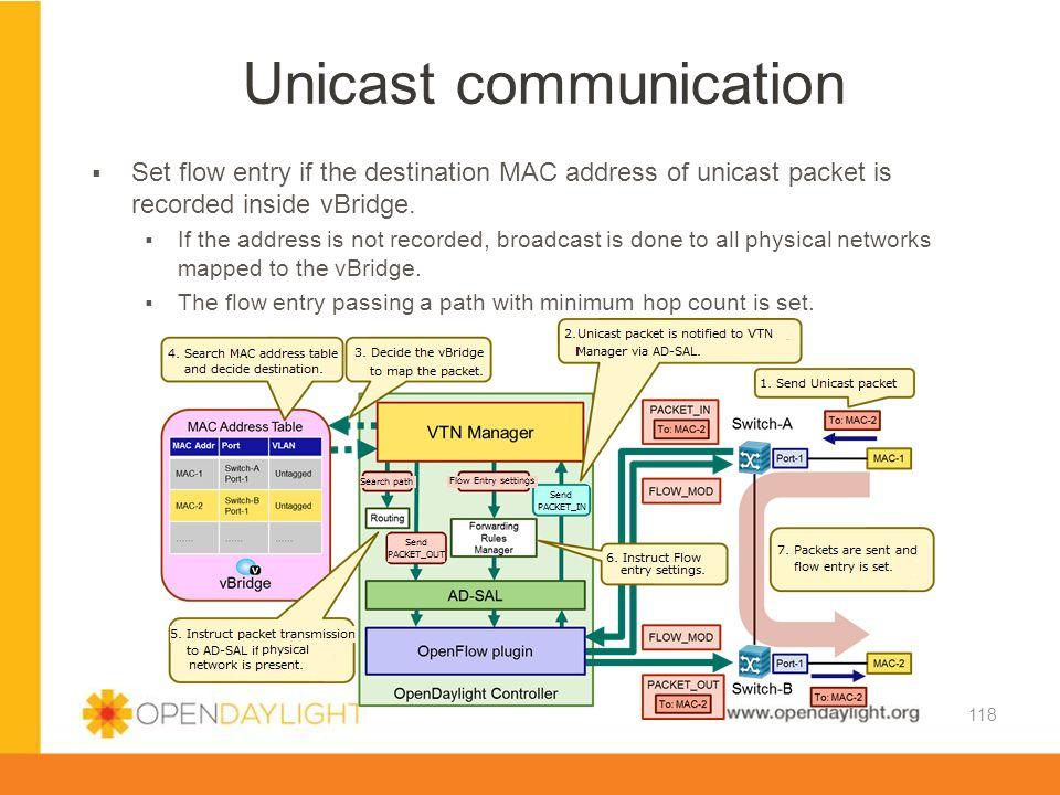 Unicast communication