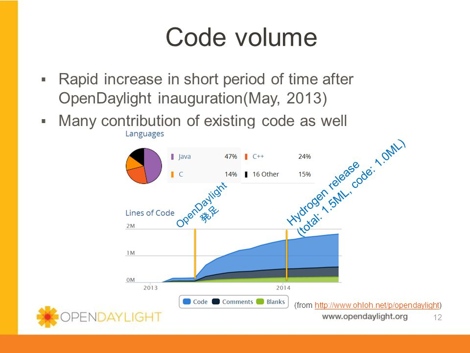 Code volume Rapid increase in short period of time after OpenDaylight inauguration(May, 2013) Many contribution of existing code as well.