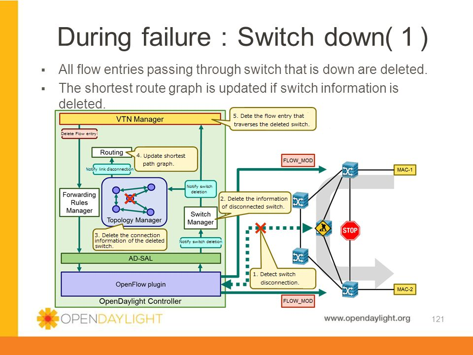 During failure:Switch down(1)