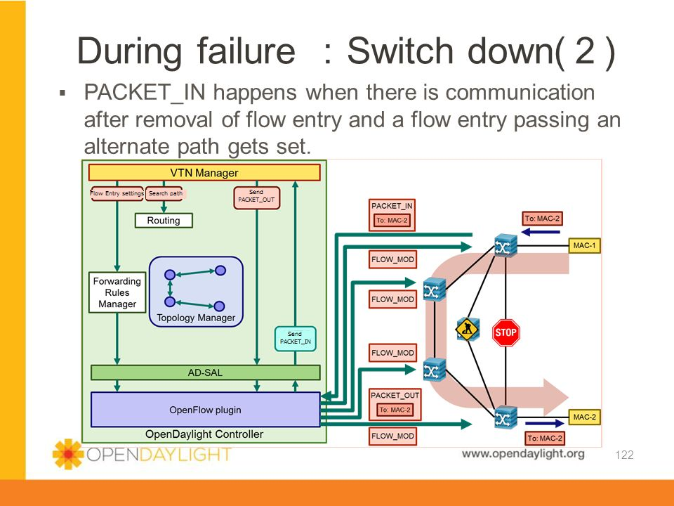 During failure :Switch down(2)
