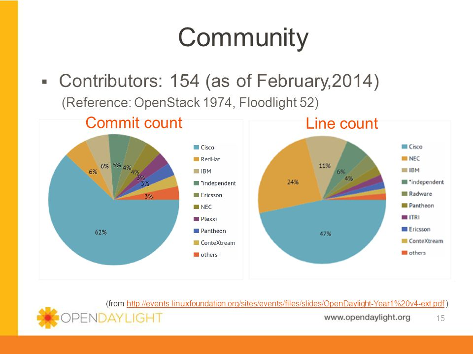 Community Contributors: 154 (as of February,2014) Commit count