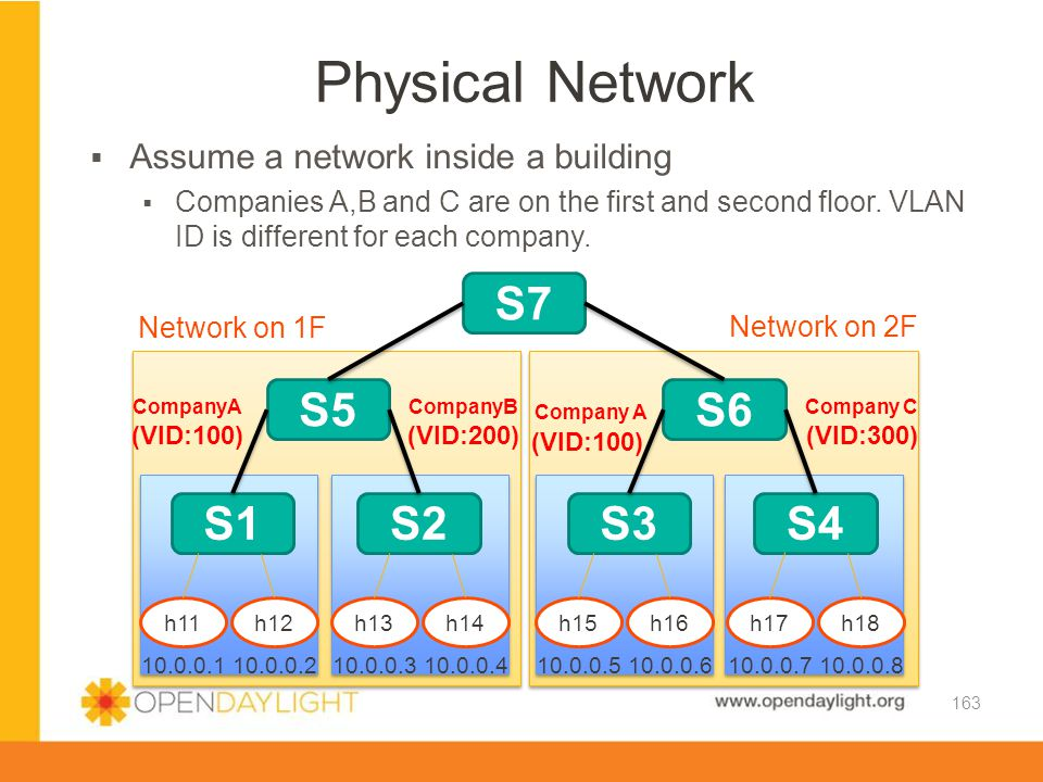 Physical Network S7 S5 S6 S1 S2 S3 S4
