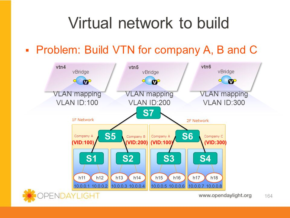 Virtual network to build
