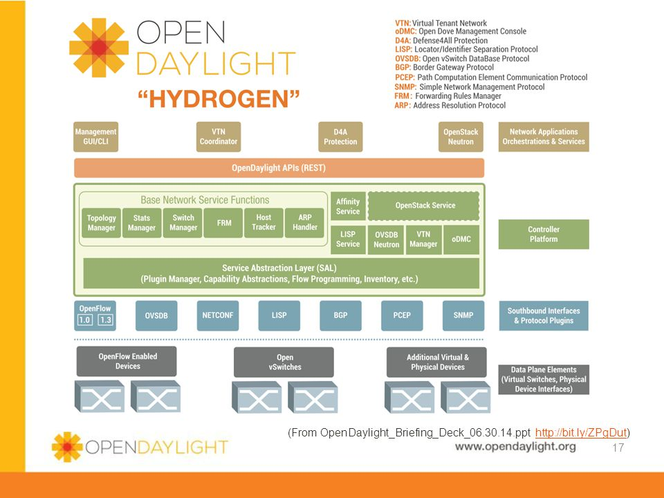(From OpenDaylight_Briefing_Deck_06.30.14.ppt http://bit.ly/ZPgDut)