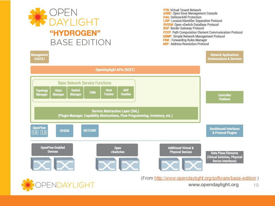 (From http://www.opendaylight.org/software/base-edition )