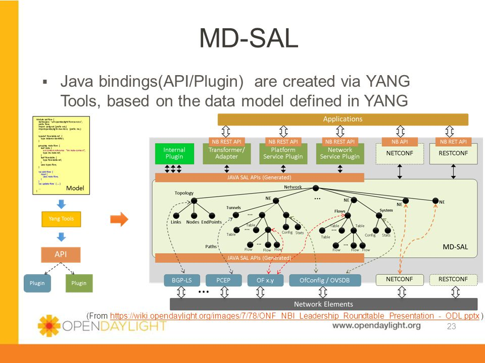 MD-SAL Java bindings(API/Plugin) are created via YANG Tools, based on the data model defined in YANG.