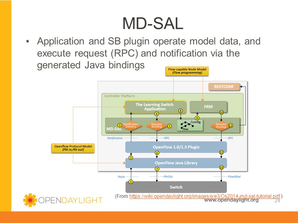 MD-SAL Application and SB plugin operate model data, and execute request (RPC) and notification via the generated Java bindings.