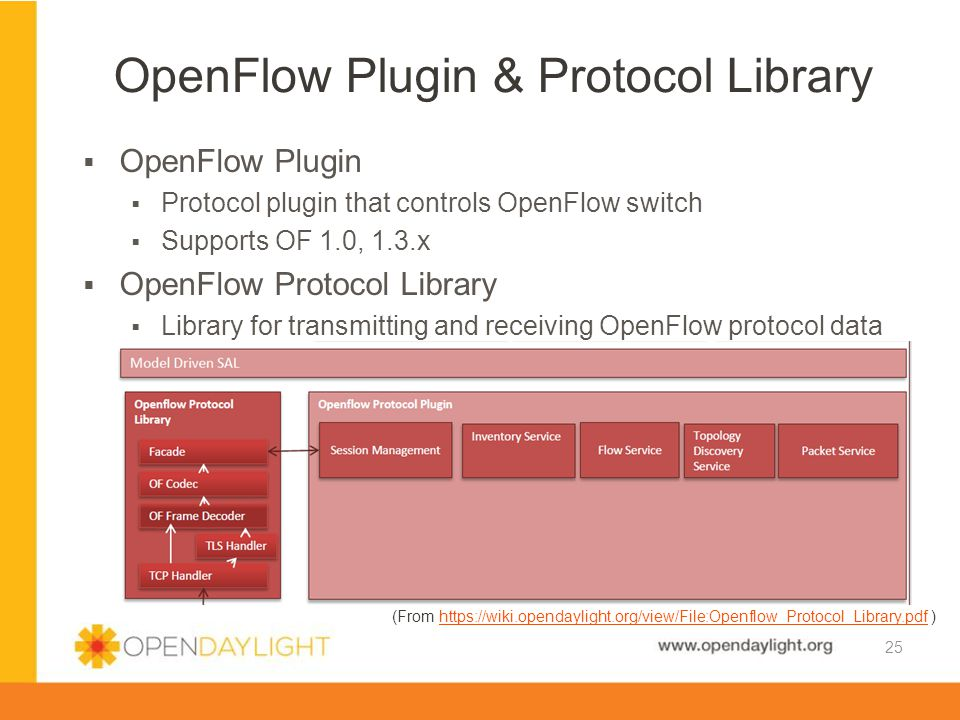 OpenFlow Plugin & Protocol Library