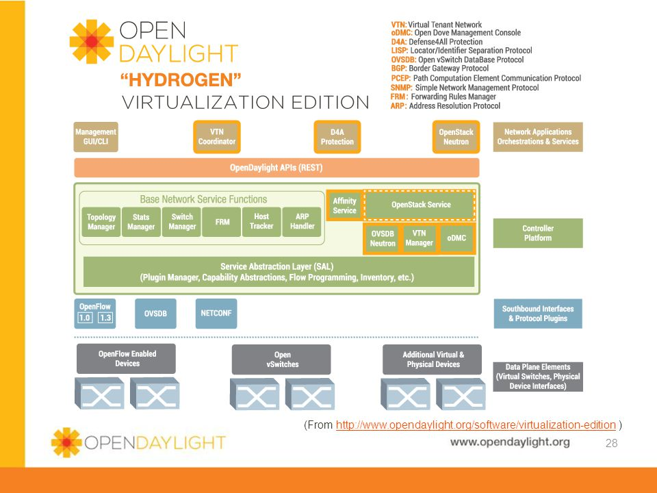 (From http://www.opendaylight.org/software/virtualization-edition )