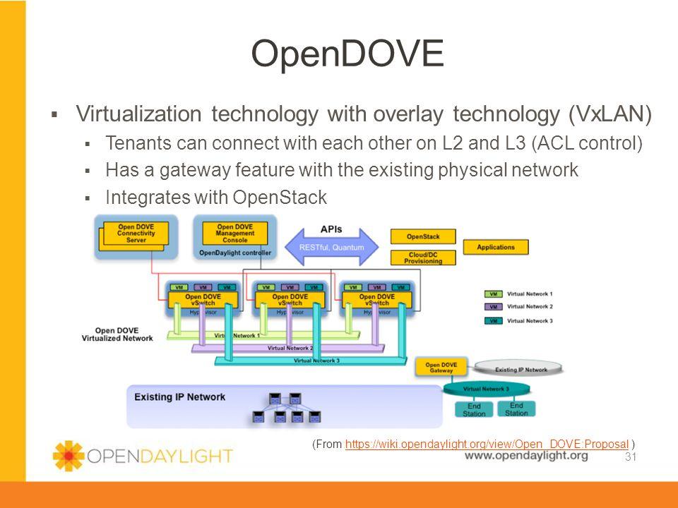 OpenDOVE Virtualization technology with overlay technology (VxLAN)