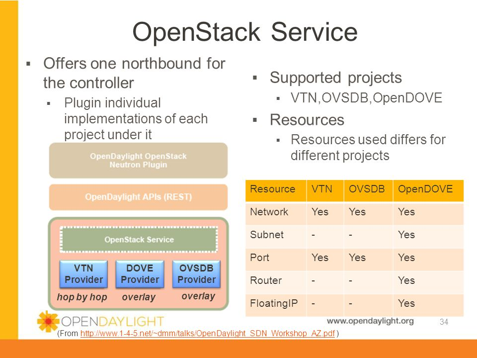 OpenStack Service Offers one northbound for the controller
