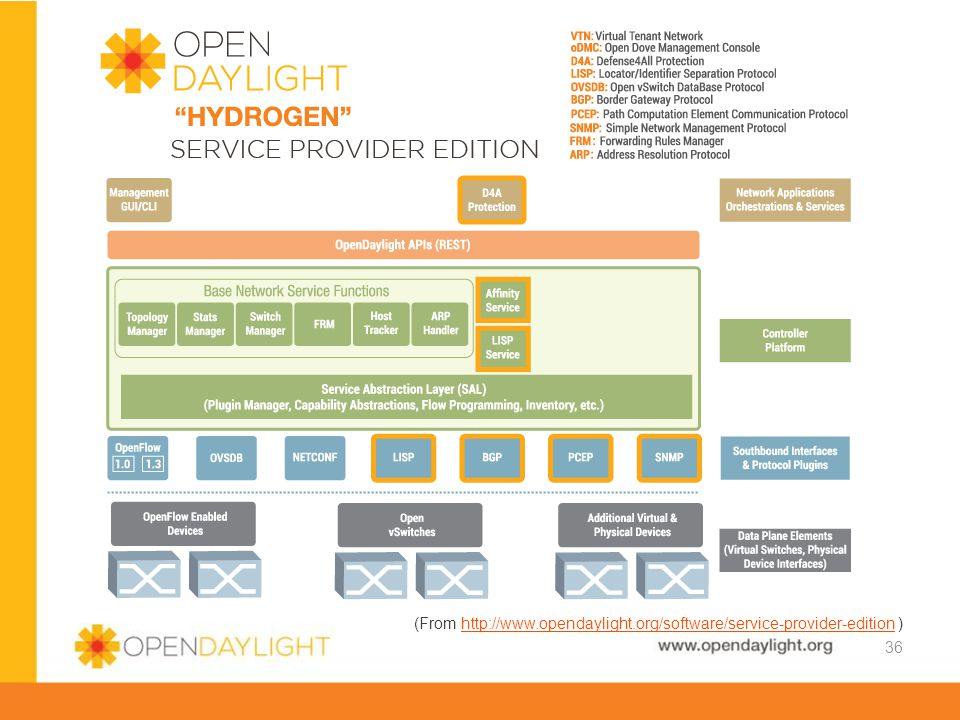 (From http://www.opendaylight.org/software/service-provider-edition )