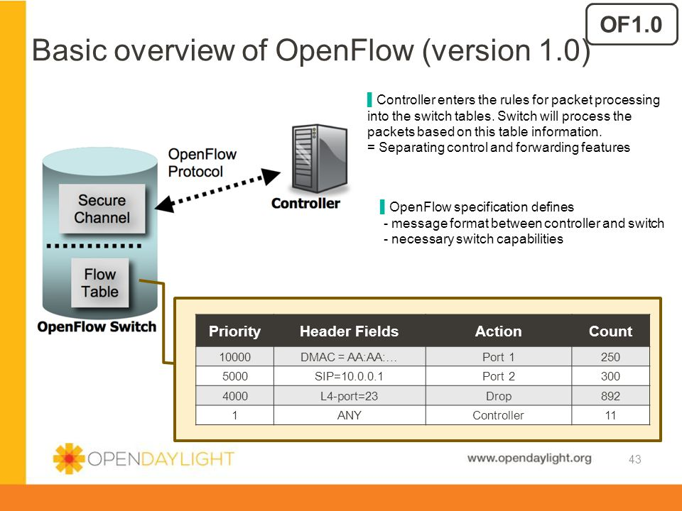 Basic overview of OpenFlow (version 1.0)