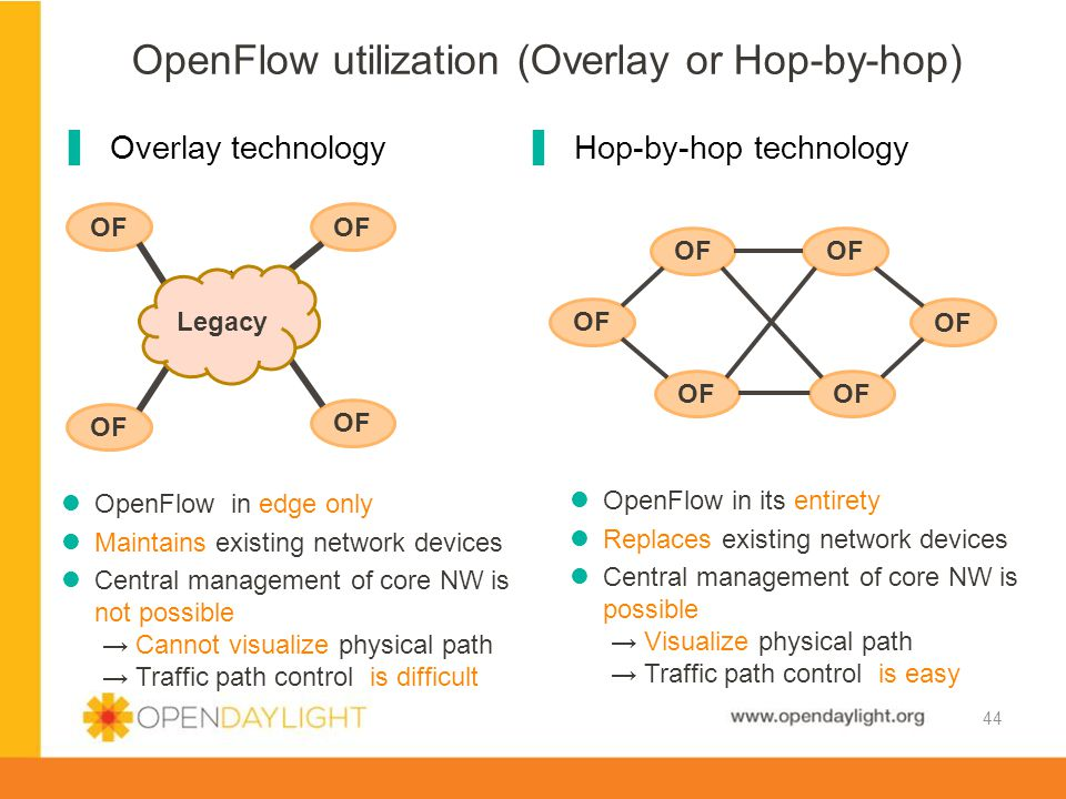 OpenFlow utilization (Overlay or Hop-by-hop)