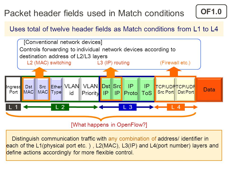 Packet header fields used in Match conditions