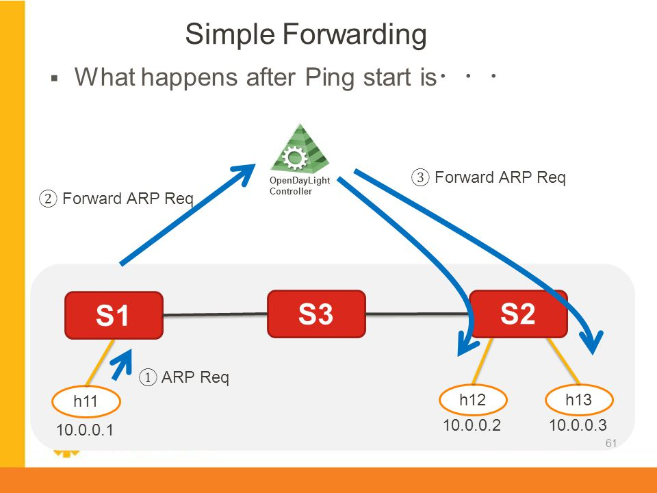 Simple Forwarding S1 S3 S2 What happens after Ping start is・・・