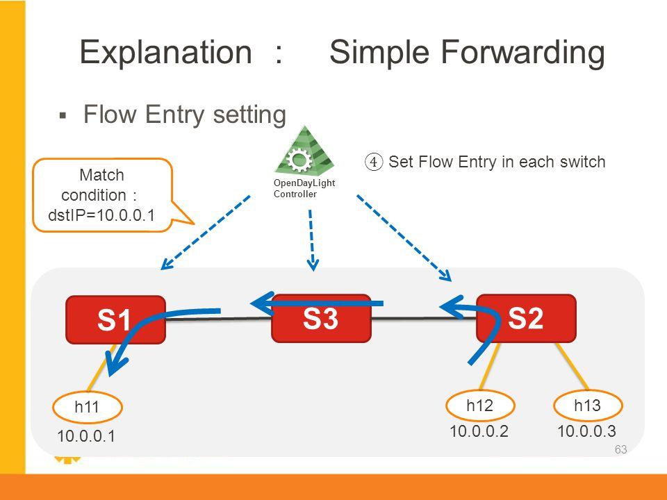 Explanation : Simple Forwarding
