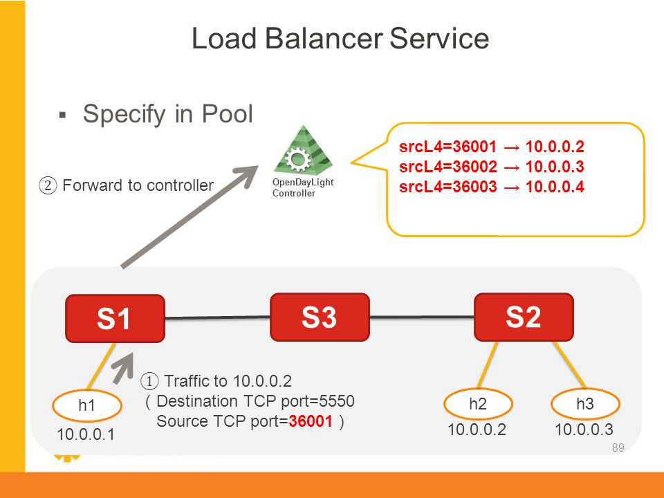 Load Balancer Service S1 S3 S2 Specify in Pool srcL4=36001 → 10.0.0.2
