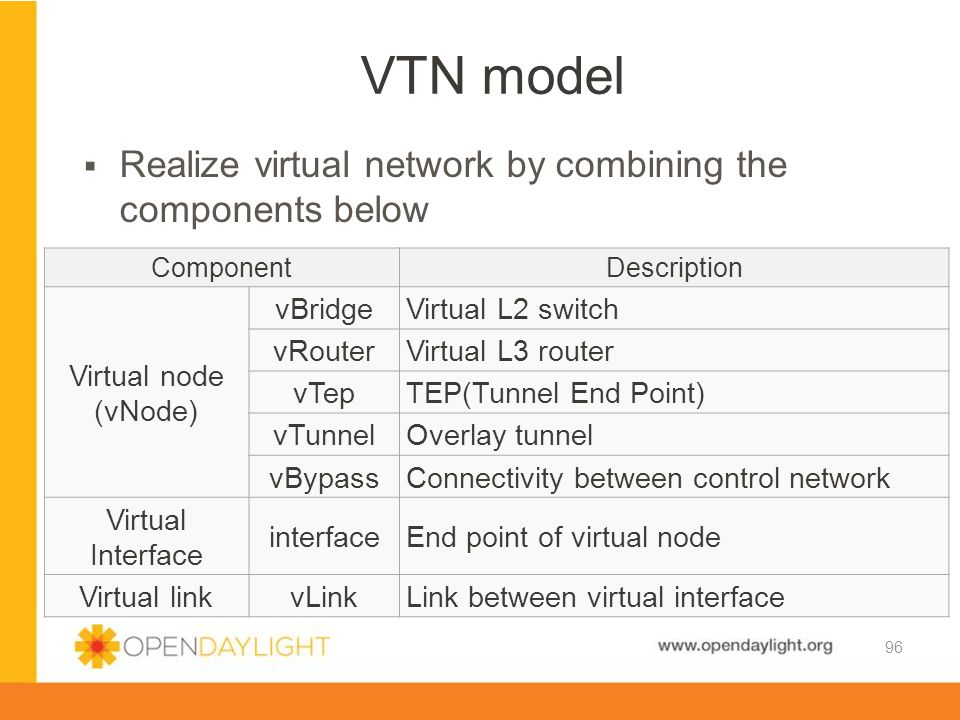 VTN model Realize virtual network by combining the components below
