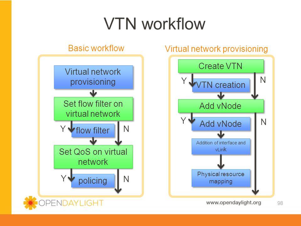 VTN workflow Basic workflow Virtual network provisioning Create VTN