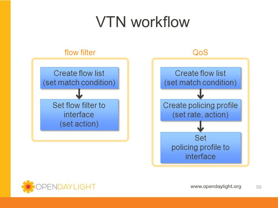 VTN workflow flow filter QoS Create flow list (set match condition)