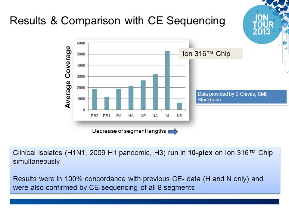 Results & Comparison with CE Sequencing