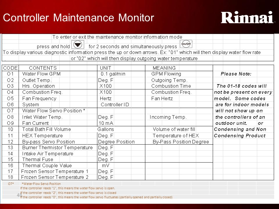 Controller Maintenance Monitor