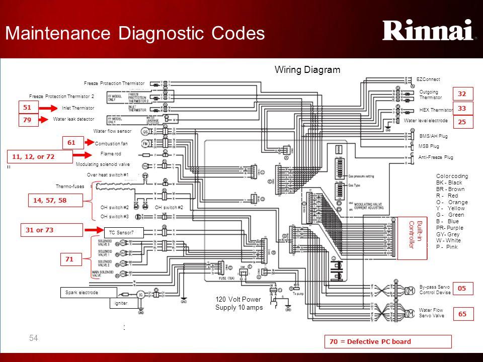 Maintenance Diagnostic Codes