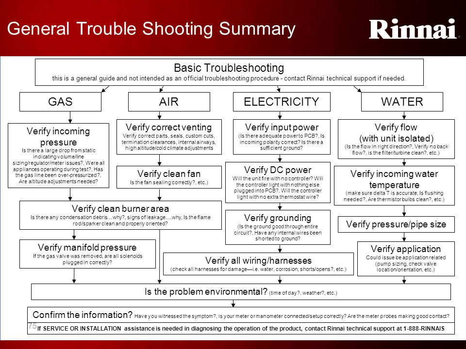 General Trouble Shooting Summary