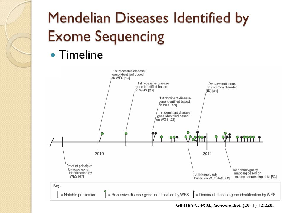 Mendelian Diseases Identified by Exome Sequencing