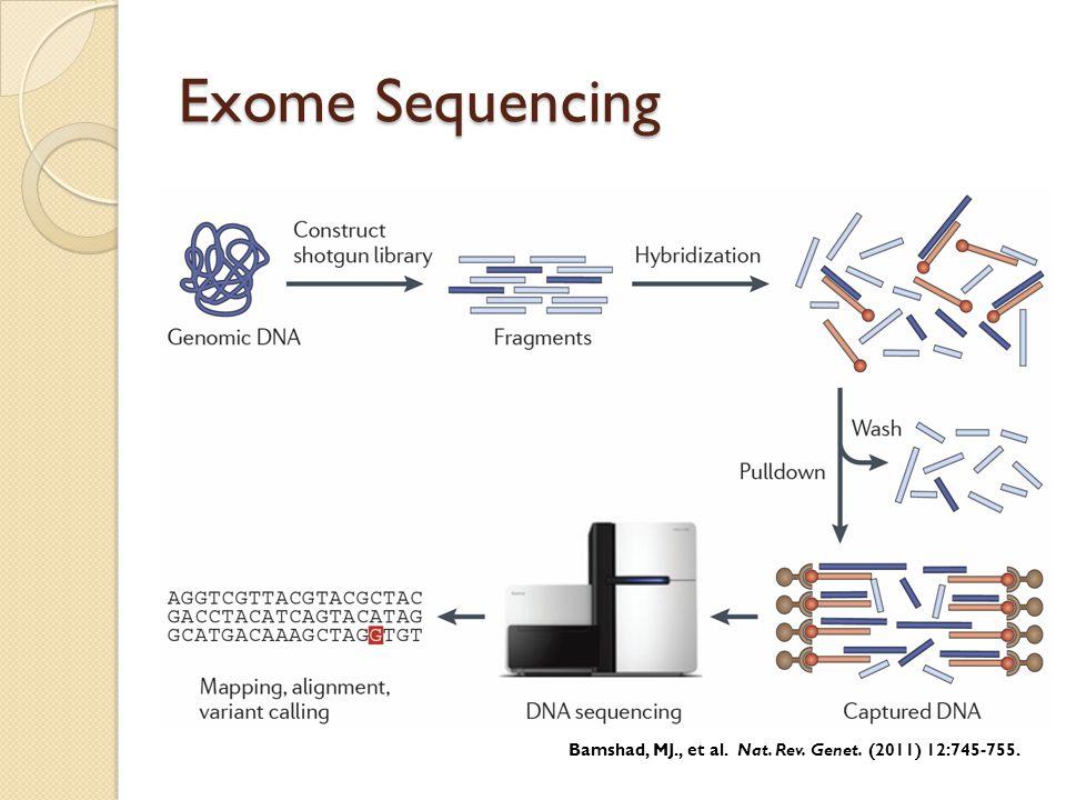 Exome Sequencing Bamshad, MJ., et al. Nat. Rev. Genet. (2011) 12:745-755.