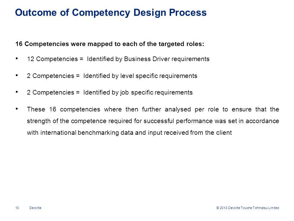 Outcome of Competency Design Process