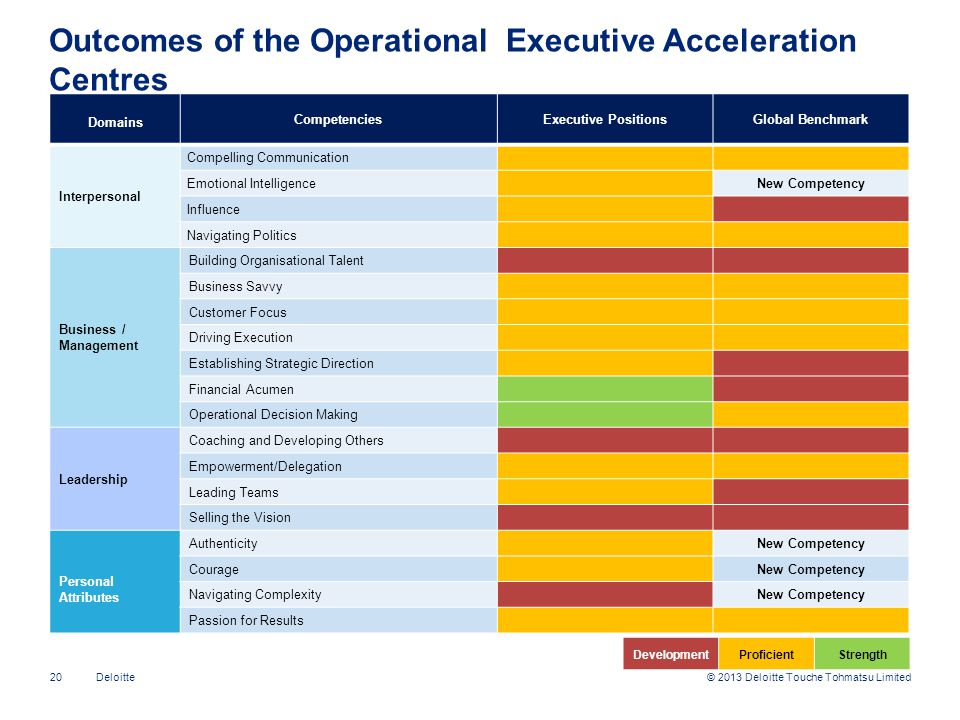 Outcomes of the Operational Executive Acceleration Centres