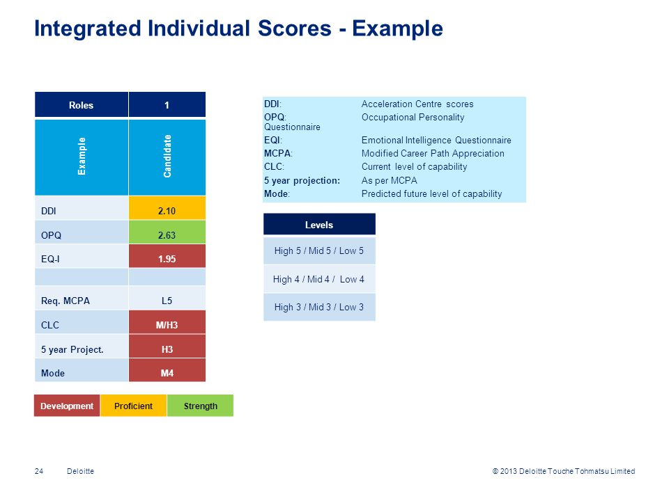 Integrated Individual Scores - Example