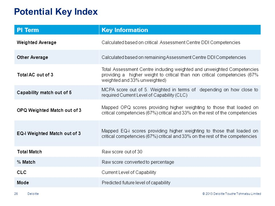 Potential Key Index PI Term Key Information Weighted Average