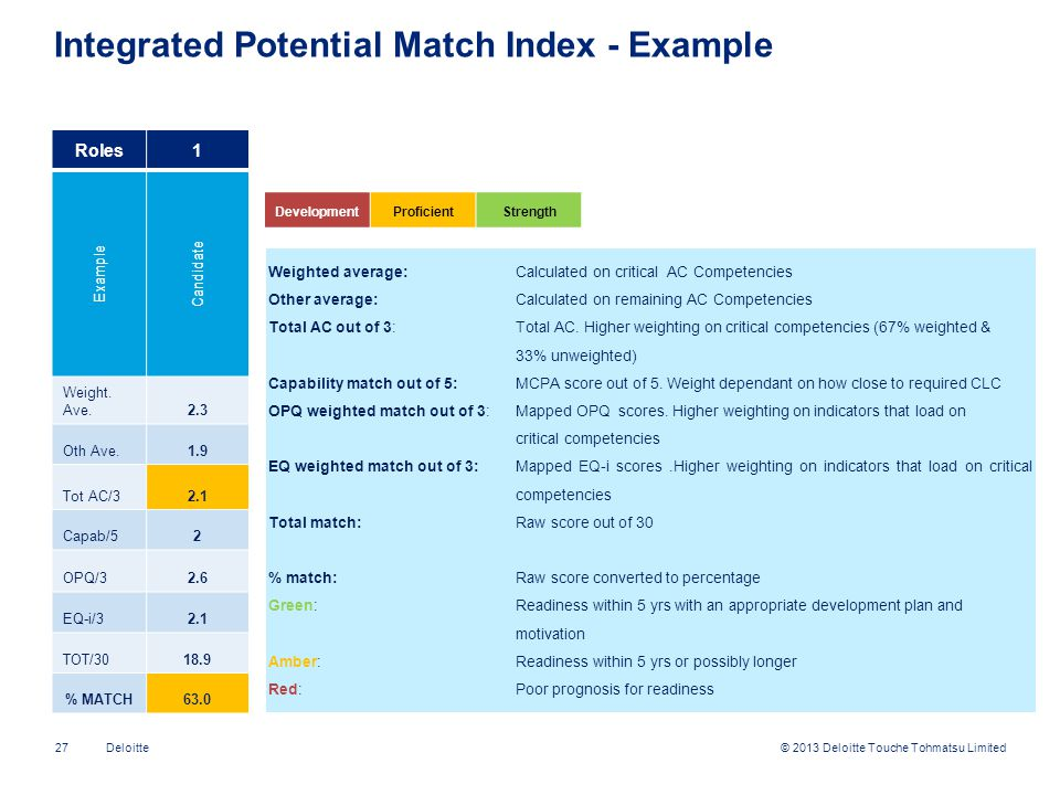 Integrated Potential Match Index - Example
