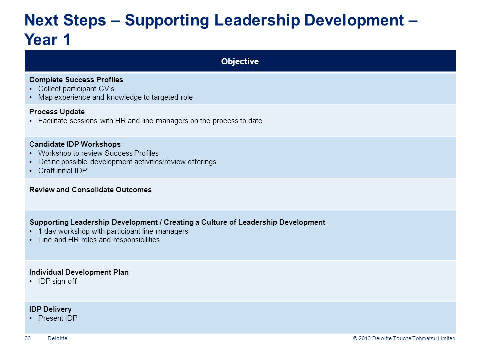 Next Steps – Supporting Leadership Development – Year 1