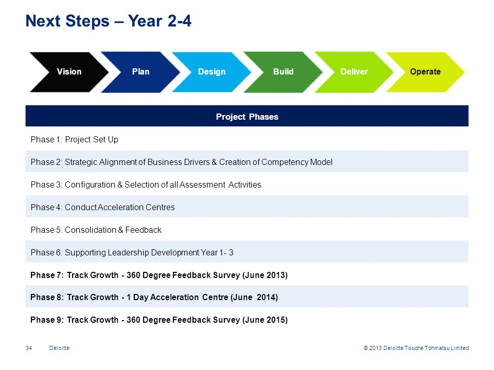 Next Steps – Year 2-4 Project Phases Vision Plan Design Build Deliver