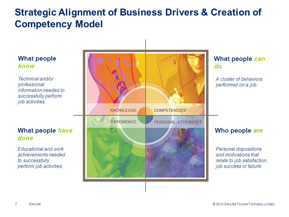 Strategic Alignment of Business Drivers & Creation of Competency Model